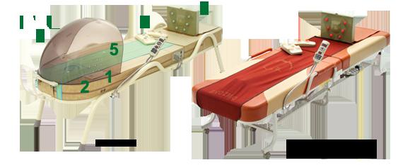 Funktion der Massageliegen